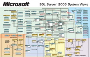 sql server tutorial learn